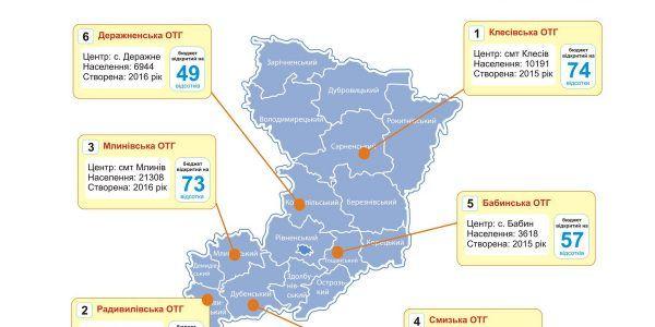 Які з об`єднані громади на Рівненщині та Закарпатті найпрозоріше витрачають бюджетні кошти