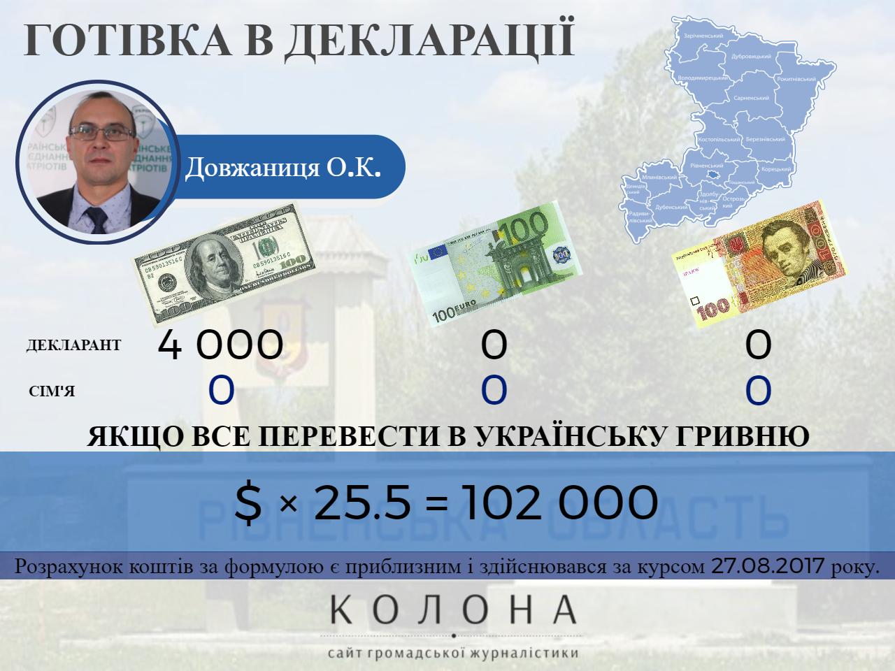 Довжаниця Олександр Костянтинович