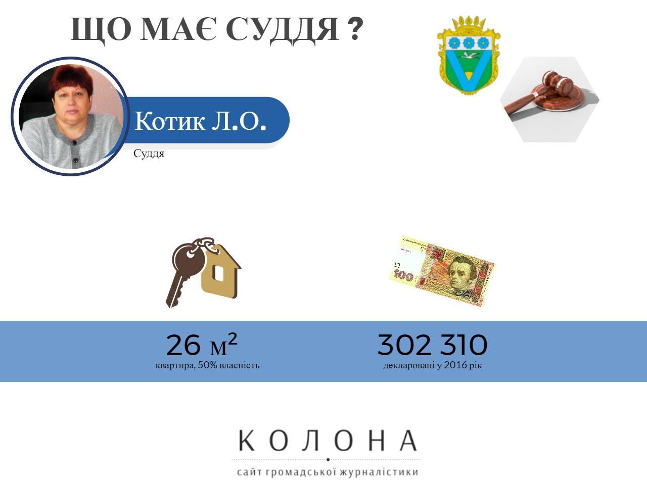 Котик Людмила Олександрівна.Володимирецький районний суд 2