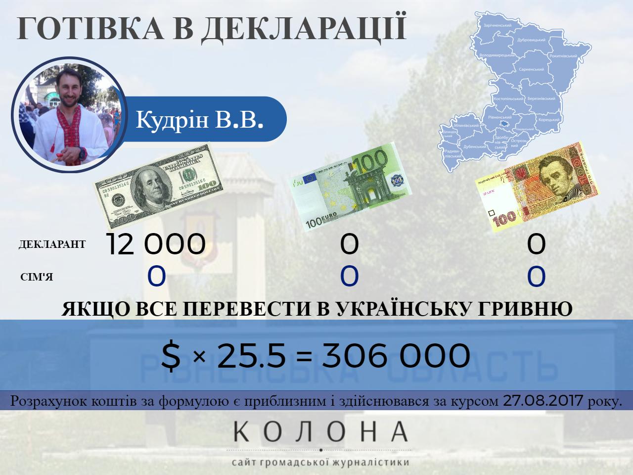 Кудрін Володимир В'ячеславович