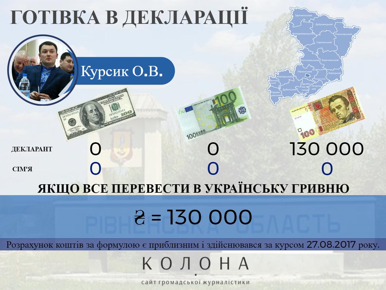 Курсик Олександр Васильович