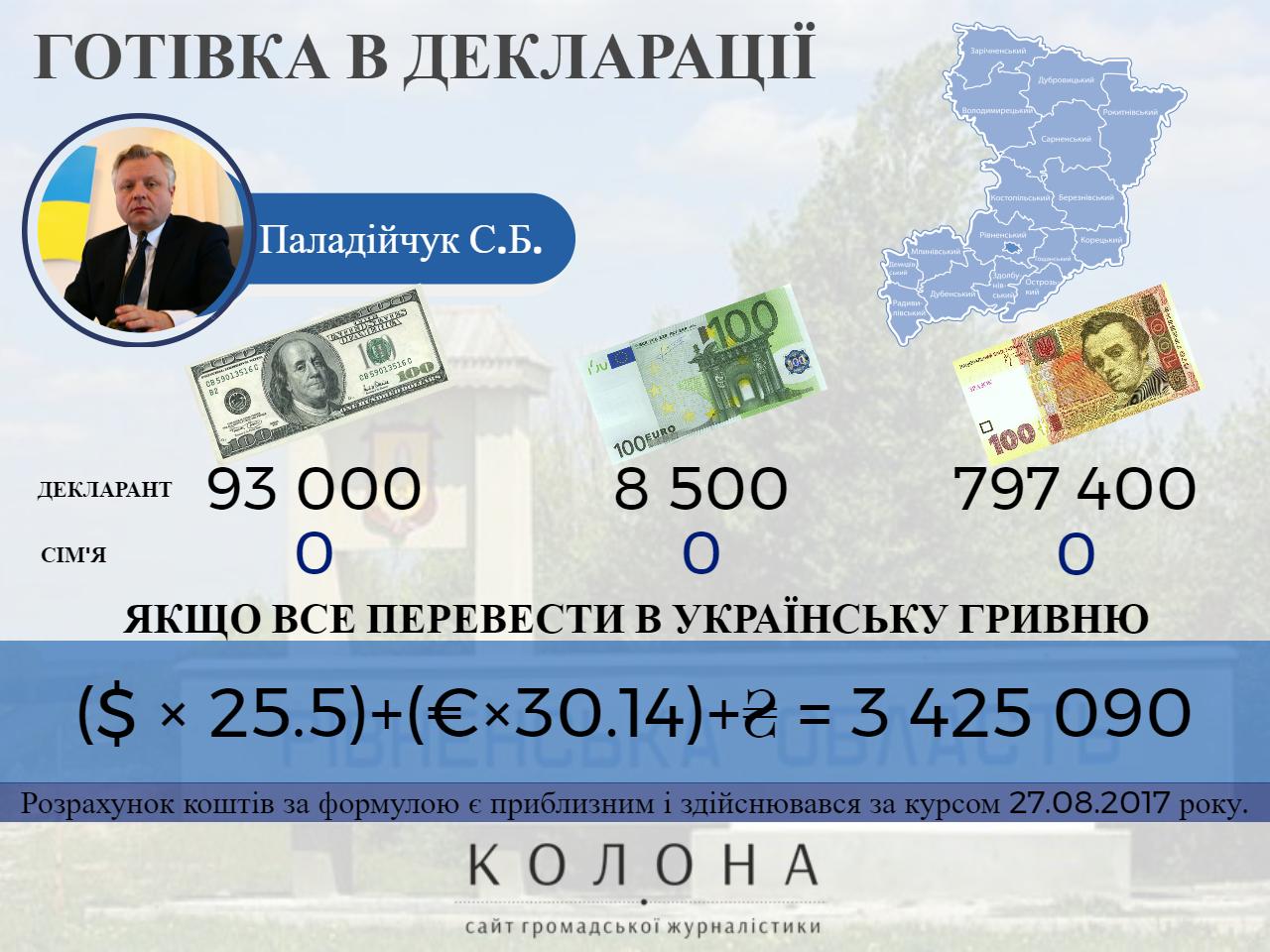 Паладійчук Сергій Богданович