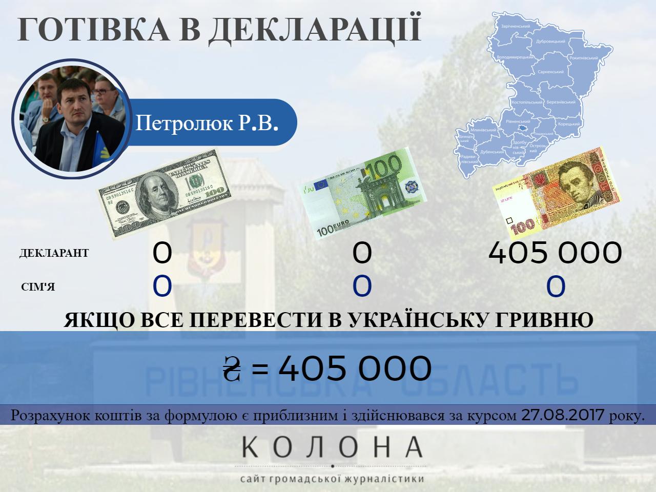 Петролюк Роман Васильович