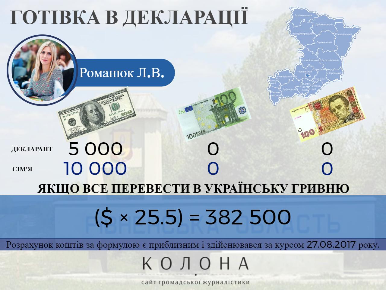 Романюк Любов Володимирівна