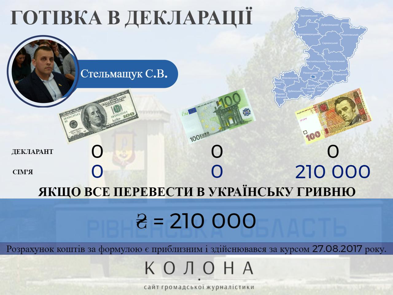 Стельмащук Святослав Володимирович