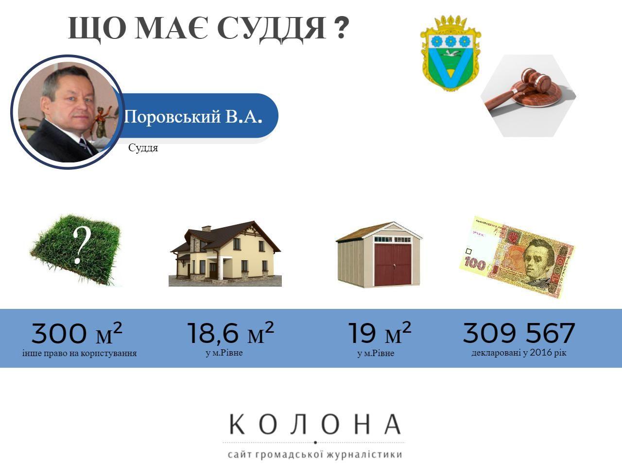 Суддя Поровський Віталій Анатолійович Володимирецький районий суд 1