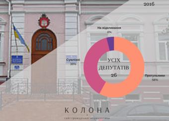 Острозька міська рада: більша половина депутатів прогулюють сесійні засідання