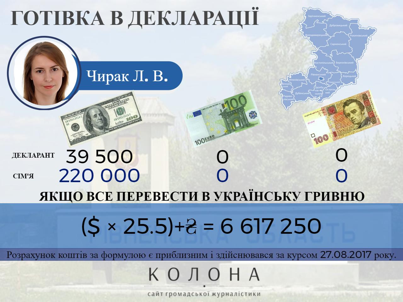 Чирак Людмила Вікторівна