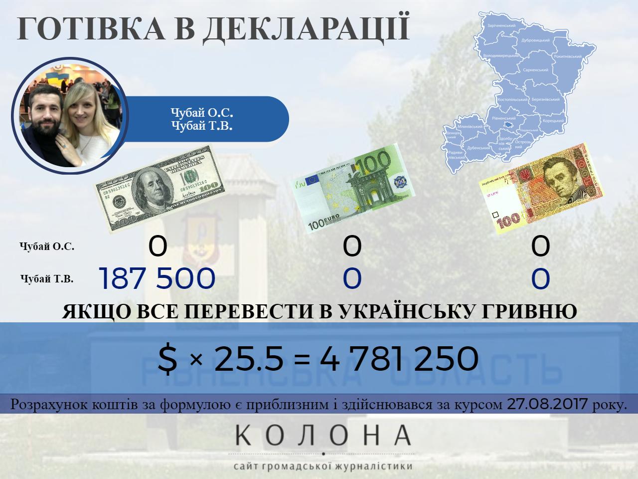 Чубай Олександр Степанович, Чубай Тетяна Василівна