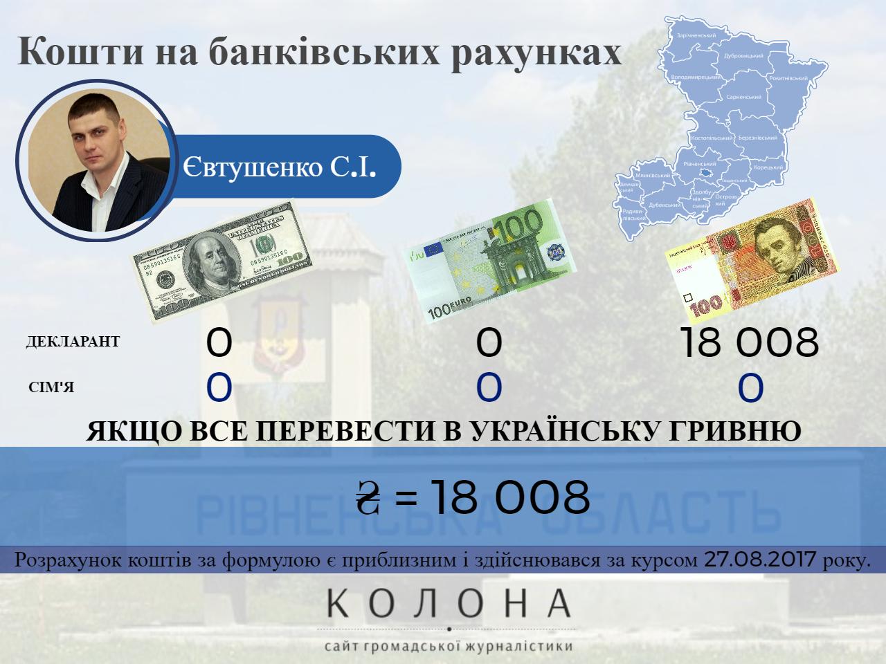 Євтушенко Святослав Ігоревич