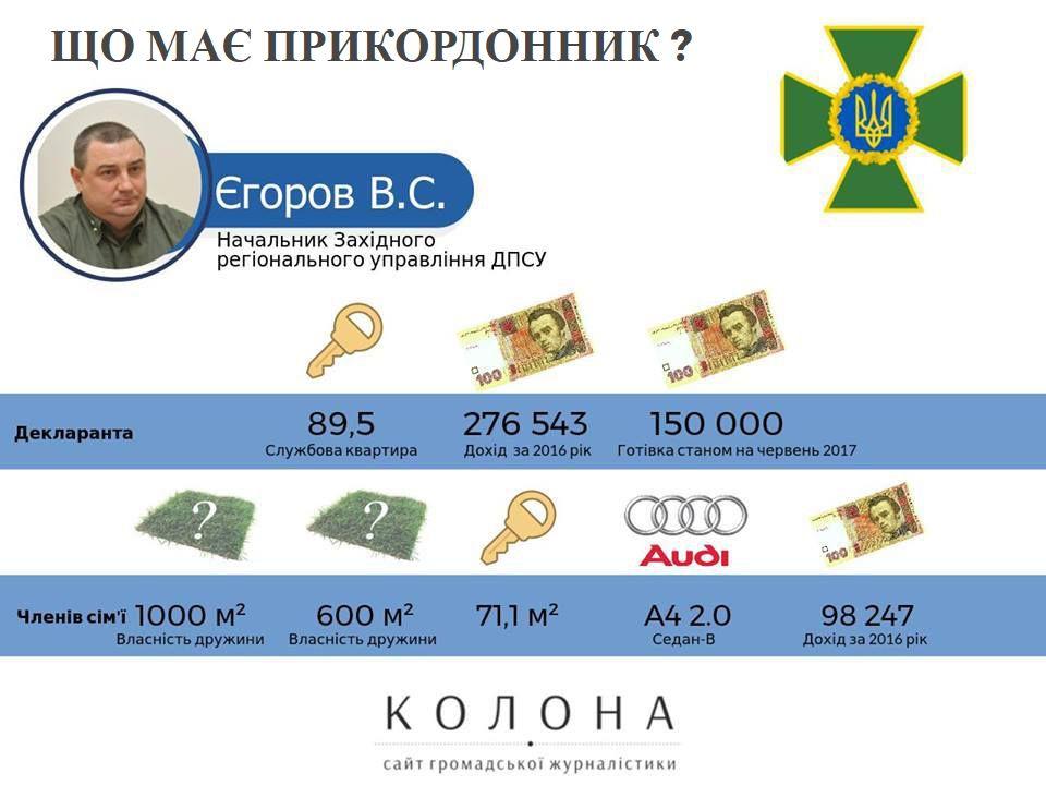 Єгоров Володимир Сергійович