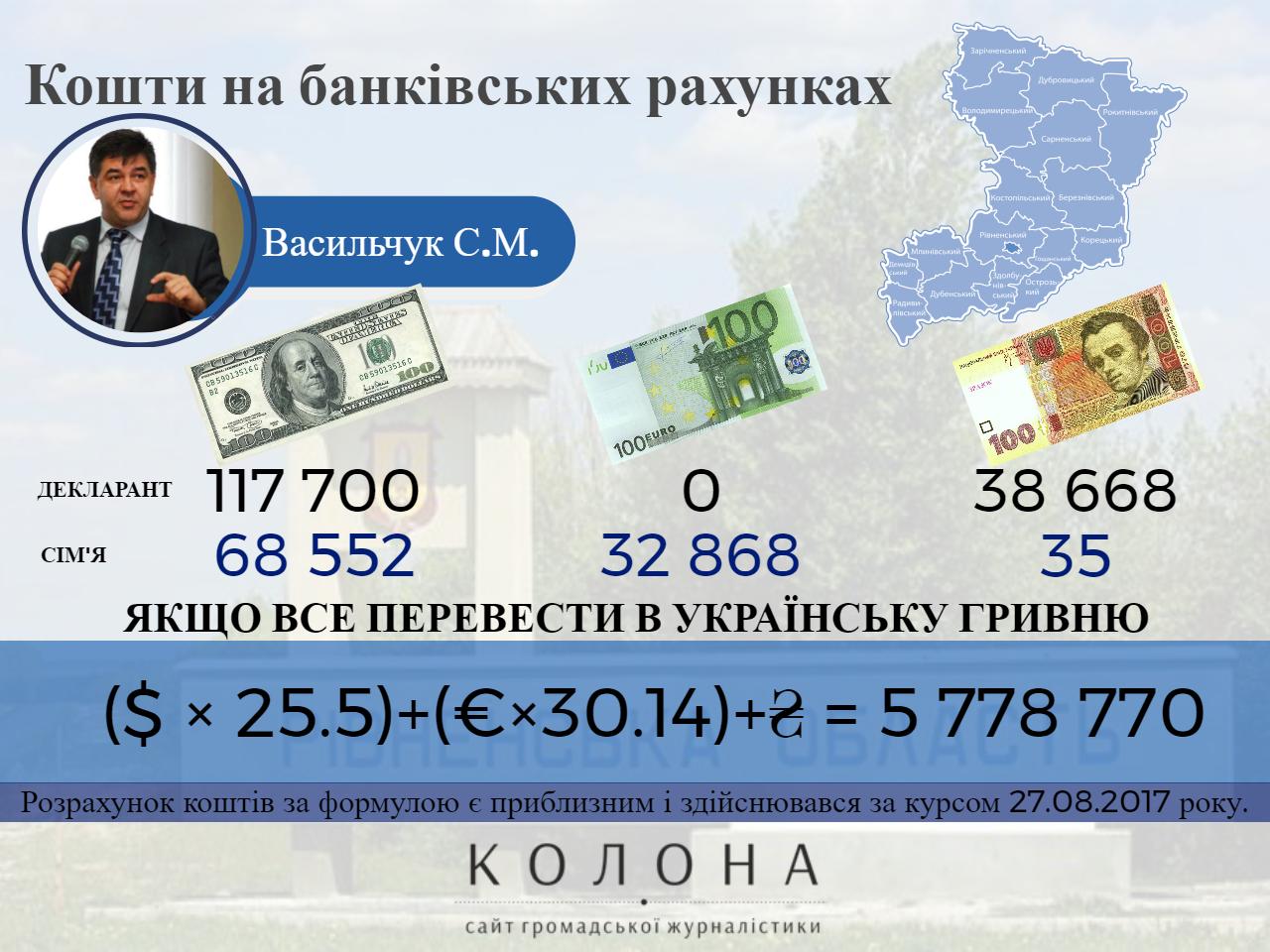 Васильчук Сергій Миколайович