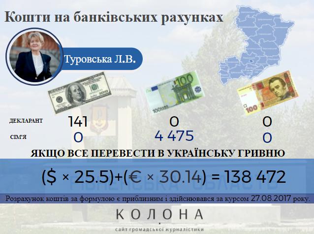Гроші в Банку Туровської людмили