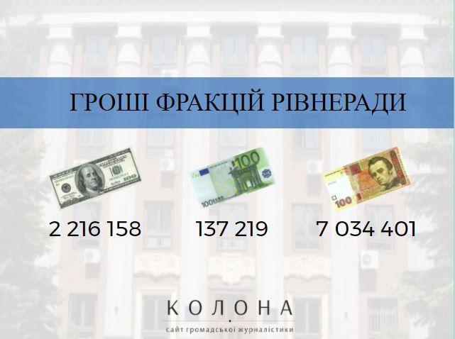 Гроші фракцій рівнеради