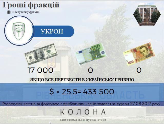 Гроші фракції Укроп у Рівнераді