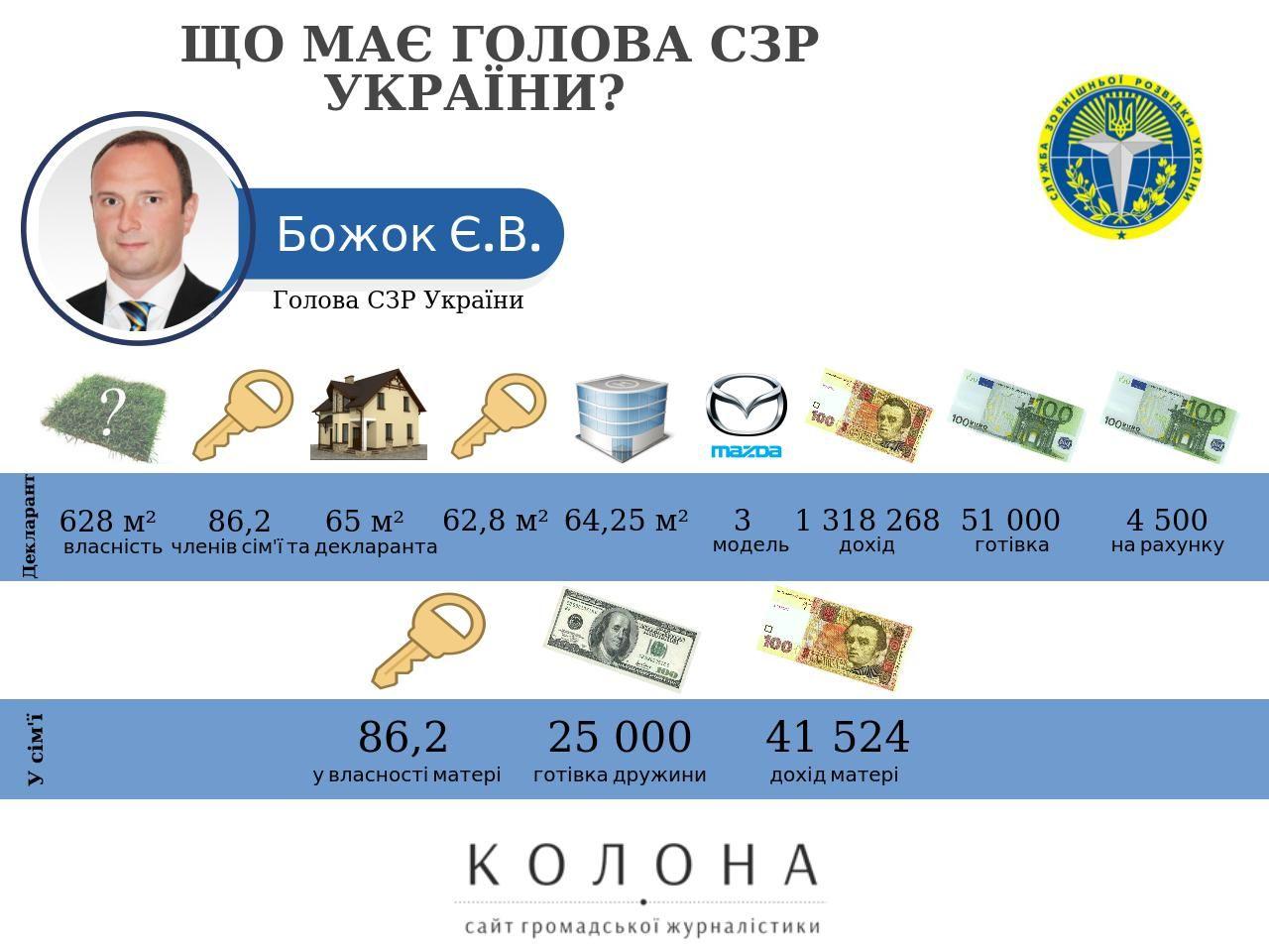 Декларація нового голови зовнішньої розвідки України