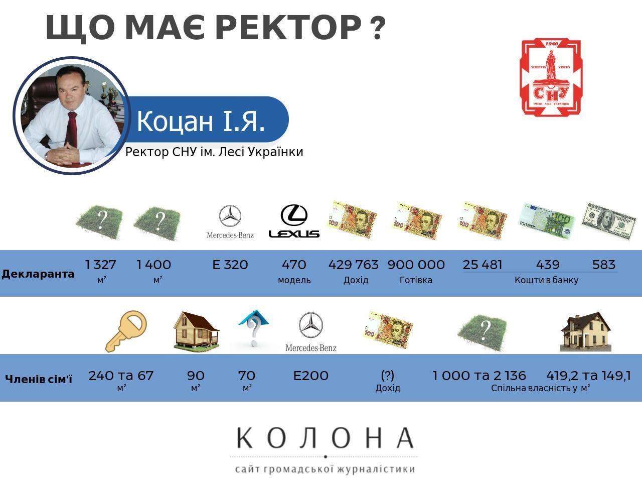 Ректор Волинського ВНЗ Коцан