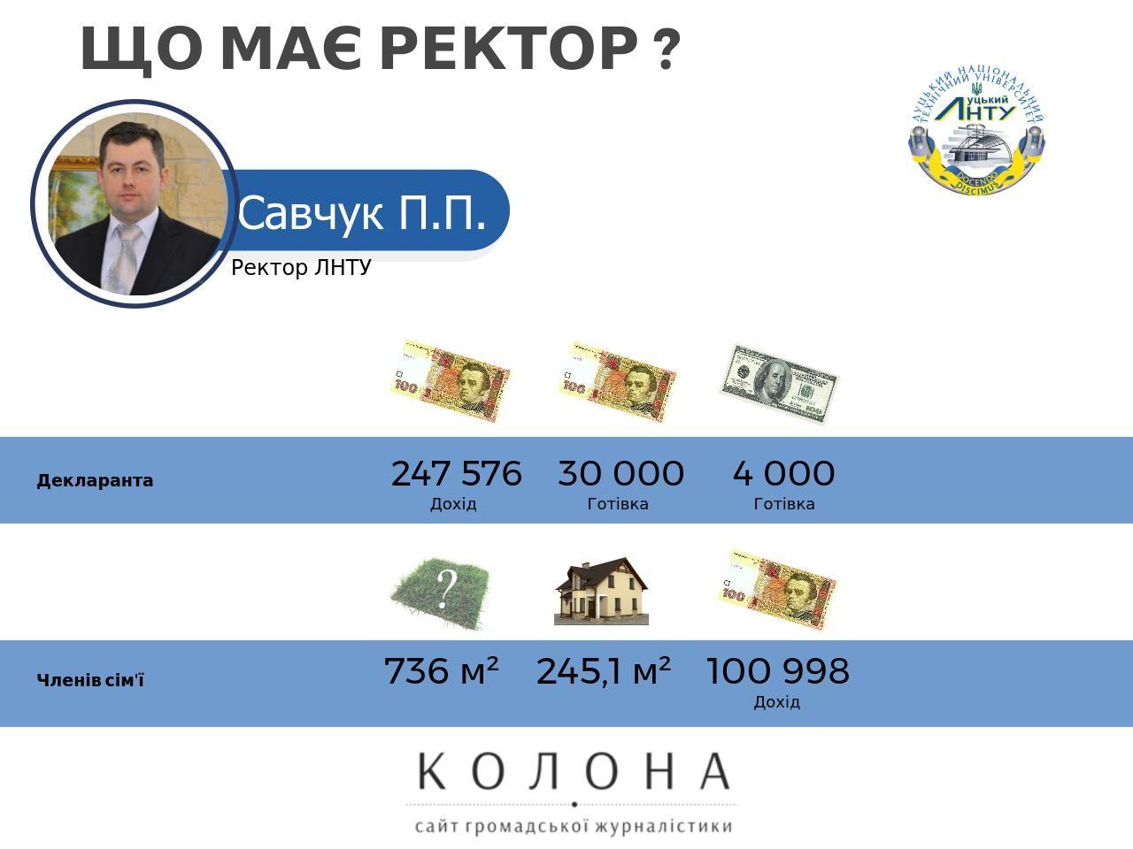 Ректор Савчук Петро Петрович