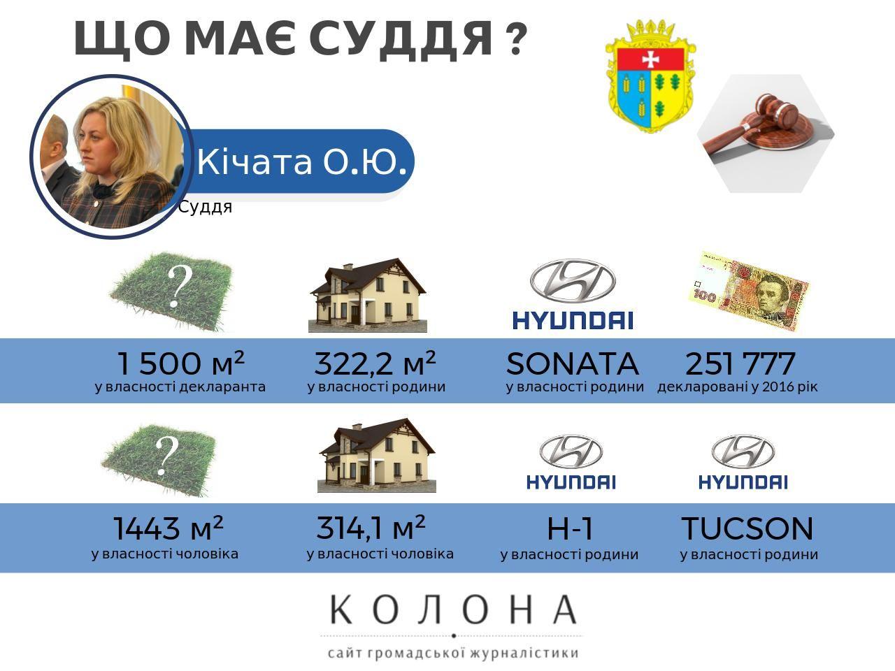 Суддя Кічата Олександра Дубно 1