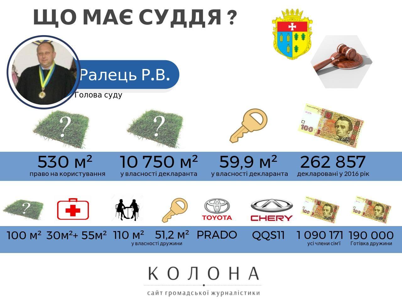 Суддя Ралець Руслан Дубно1