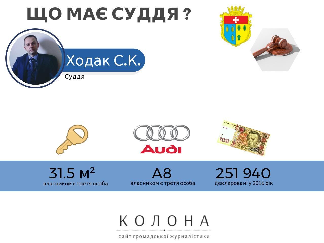 Судя Ходак Сергій Дубно 1