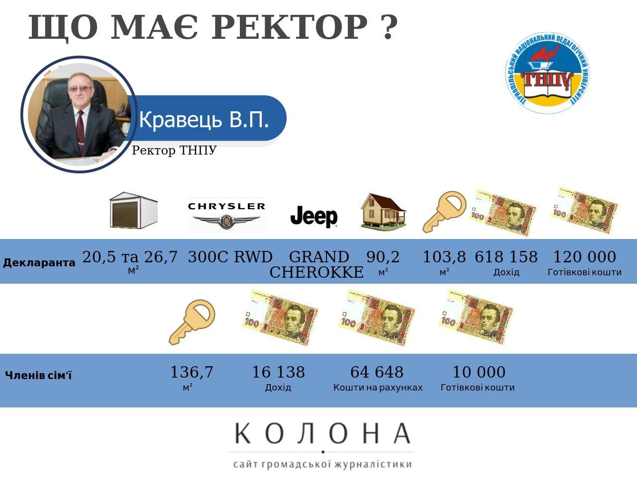 Тернопільський національний економічний університет, ректор – Крисоватий Андрій Ігорович