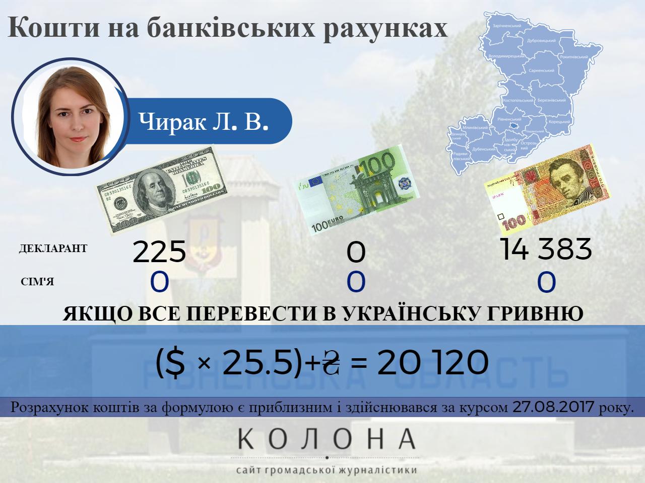Чирак Людмила