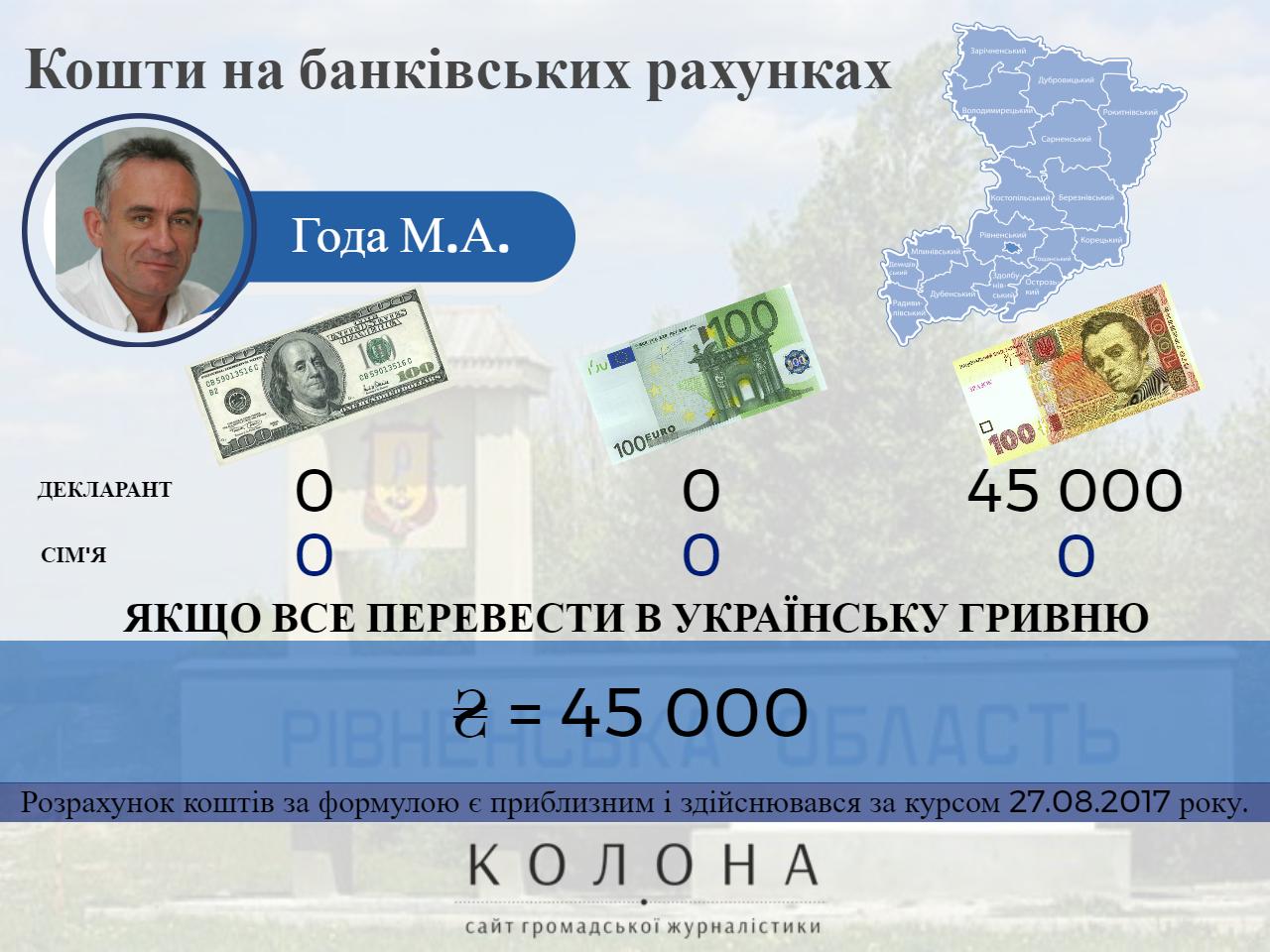 Года Маріян Адамович