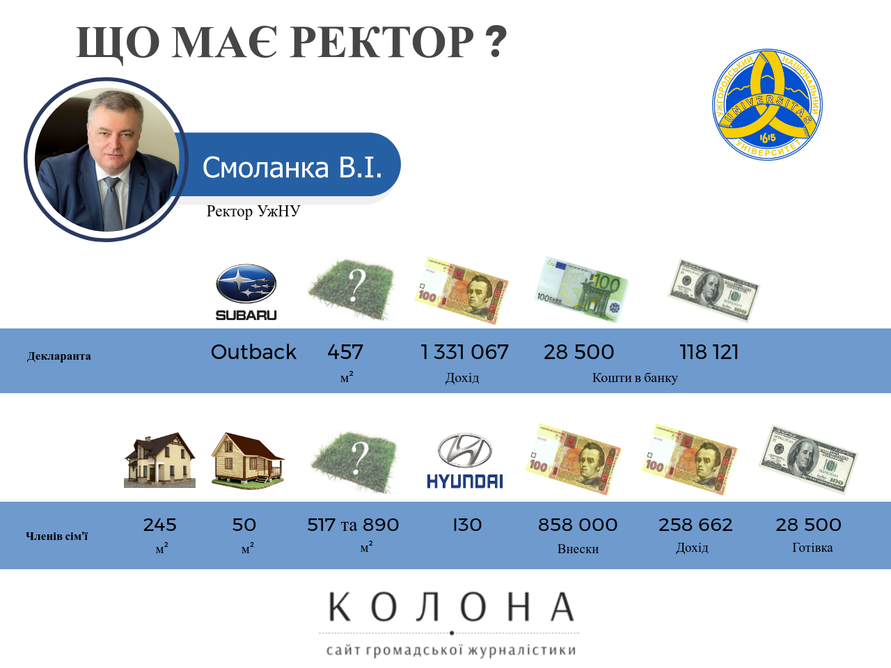 Володимир Смоланка