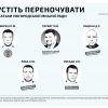 Депутати безхатьки в Ужгороді є 5 депутатів не мають житла