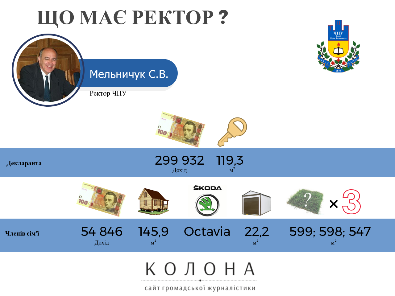 ректор Мельничук Степан Васильович
