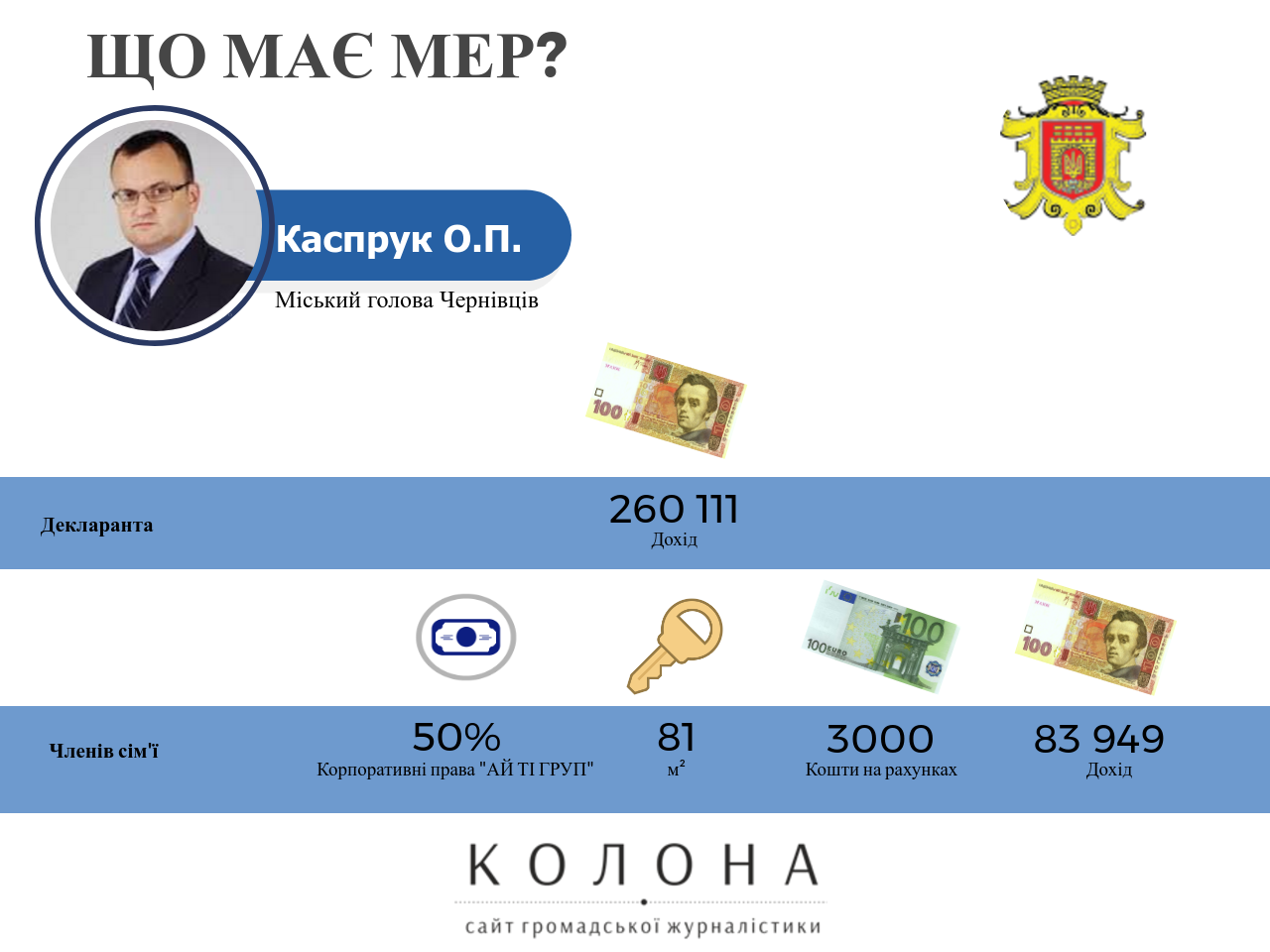 Олексій Каспрук декларація 2016