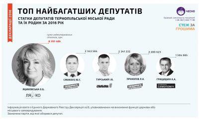 Найбагатші депутати Тернопільської міської ради