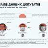 Найбідніші депутати Львівської міськради