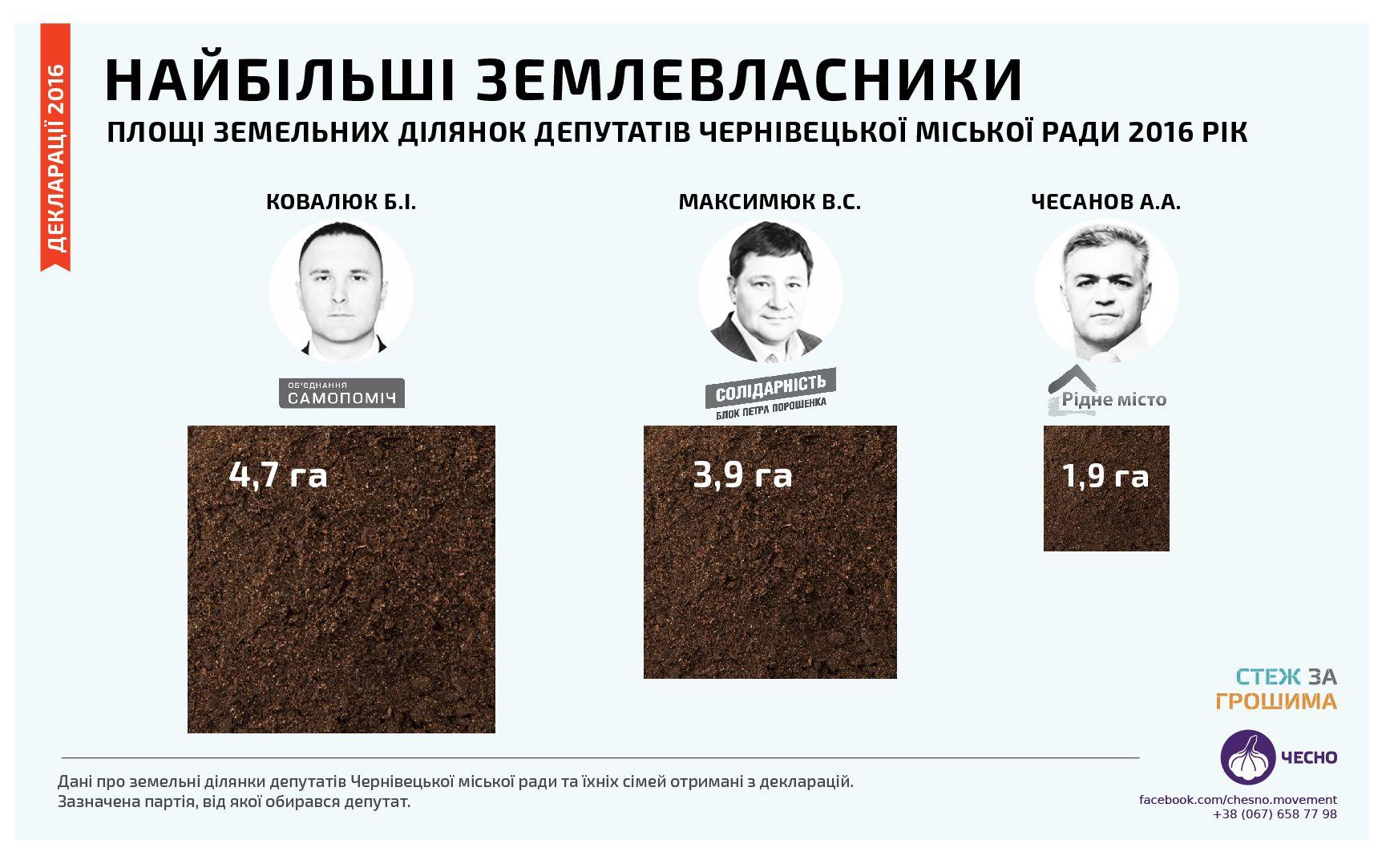 депутатів Чернівецької міської ради є найбільшими землевласниками
