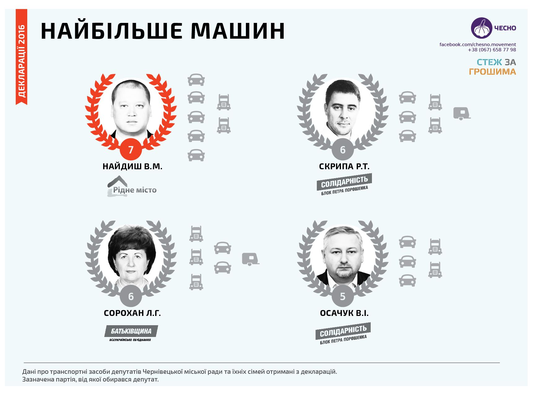 депутатів Чернівецької міської ради володіє найбільшою кількістю автомобілів