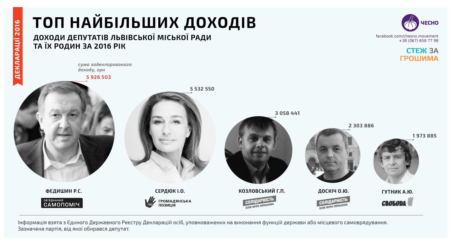 Хто з депутатів Львівської міської ради має найбільші доходи