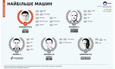 депутатів ужгородської міської ради найбільше автомобілів
