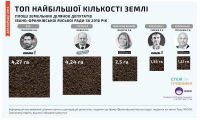 Найбільші землевласники Івано-Франківської міської ради