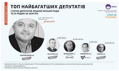 Найбагатші депутати Луцької міської ради