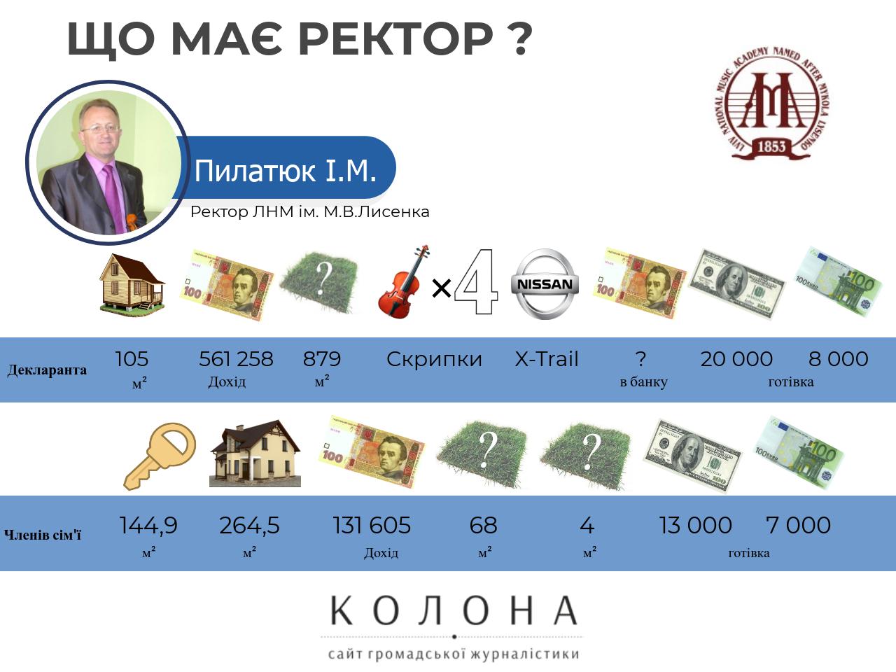 Пилатюк Ігор Михайлович