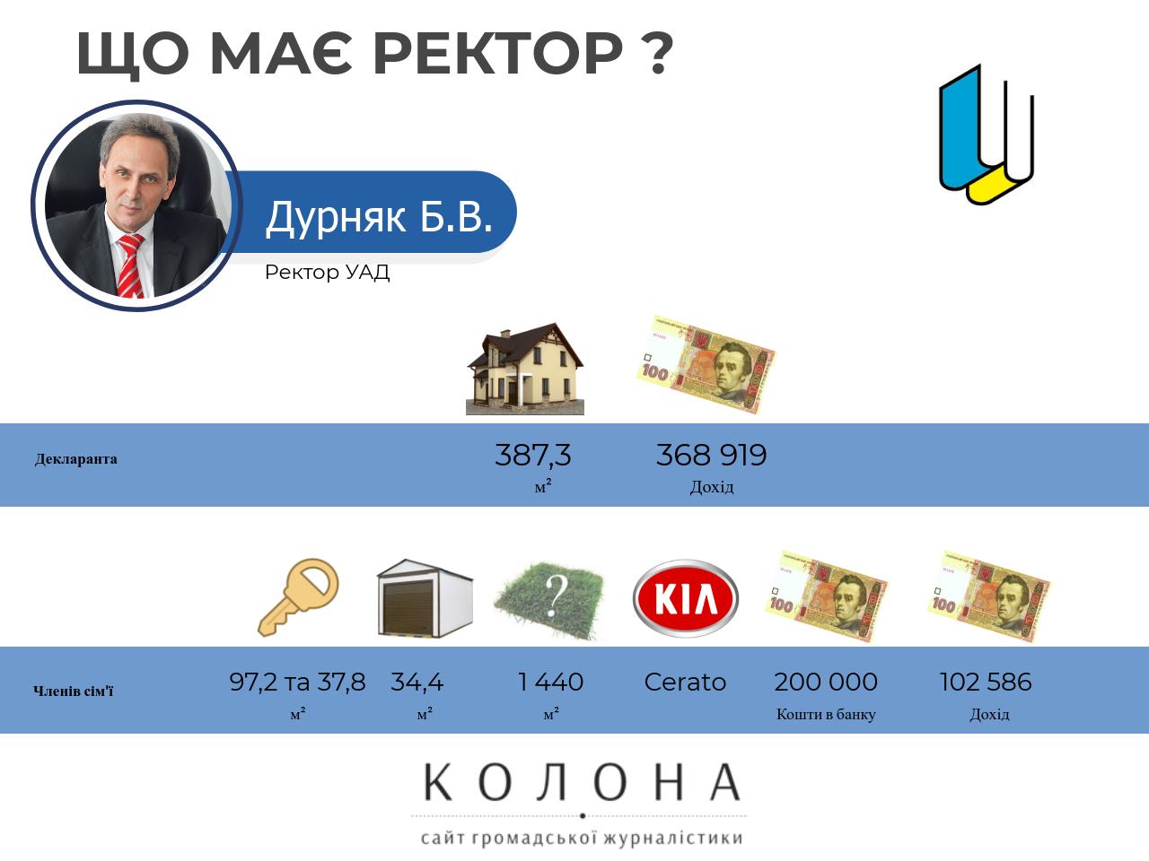 Дурняк Богдан Васильович
