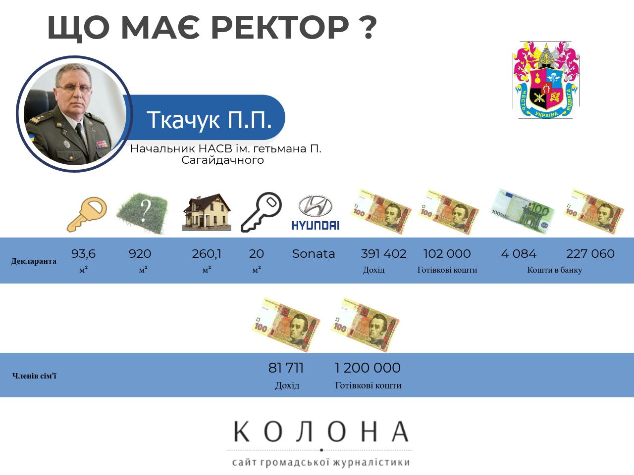 Ткачук Павло Петрович