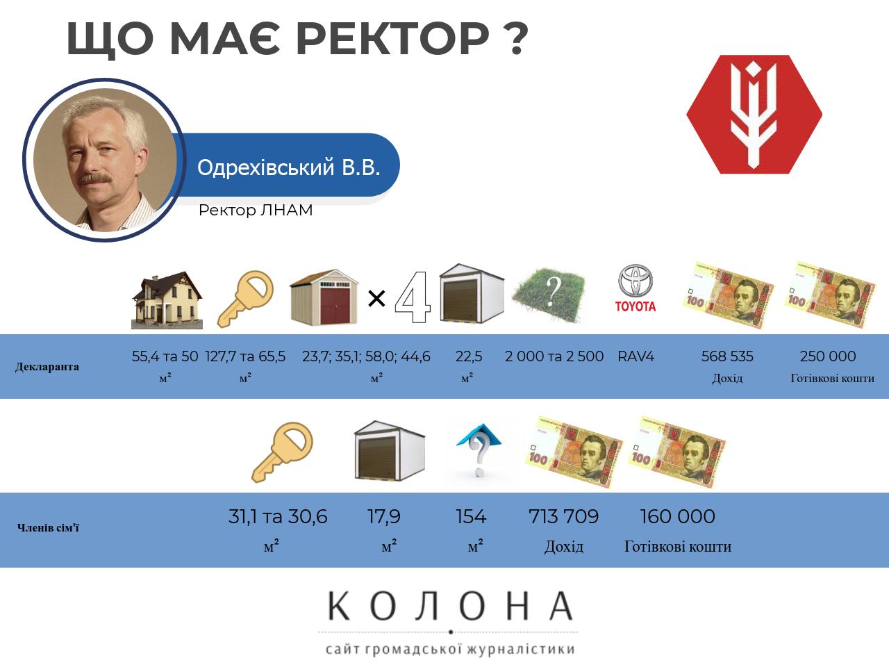 Одрехівский Володимир Васильович