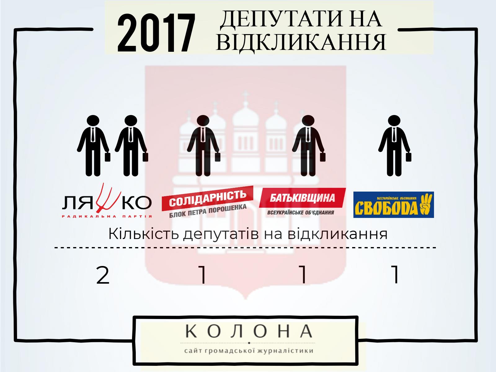Депутати на відкликання Острозька міська рада 2017