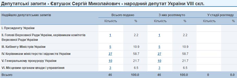 Сергій Євтушок запити