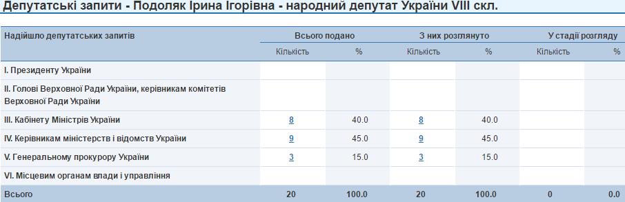 Ірина Подоляк депутатські запити