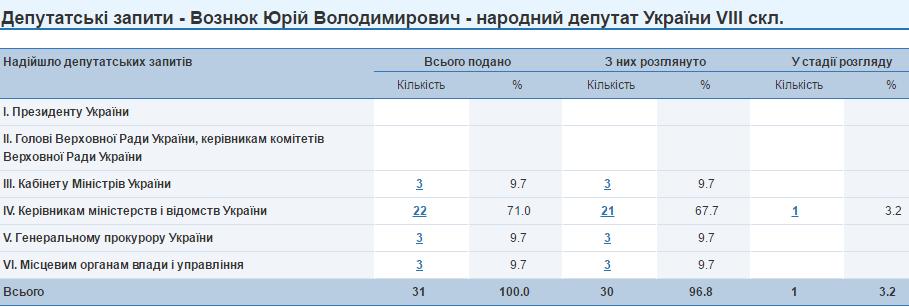 Юрій Вознюк запити
