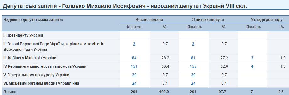 Михайло Головко запити