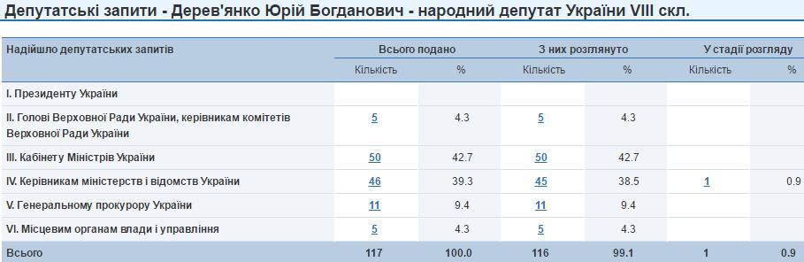 Юрій Дерев'яненко депутатські запити